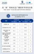 北京FM969荣登全国广播收听市场风云榜